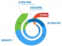 Social Impact - Student - e732 - a